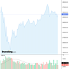 2020-06-30 週明け米国株の状況