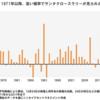 仮想通貨市場の動向、AAIIセンチメント調査更新など