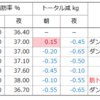 【リターンズ】ダイエット5週目6週目(1ヶ月半)の体重とサイズ変化