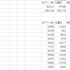 GINZA S-style 11月15日の予想 リゼロ?絆?