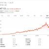 【GIS銘柄分析】ゼネラル・ミルズの株価は下落傾向だが、配当利回り4.16%で投資妙味あり。