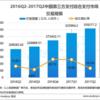中国のオンライン決済の市場規模とアリペイ、Wechatペイ、銀聯の市場シェア