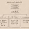 昭和の航空自衛隊の思い出(421)    人事計画部門と人事管理の実行部門