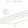 ダメージ計算式について:差と比率