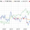 エクソンモービル【XOM】配当金と保有状況 20ヶ月目 2018年12月