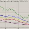 全体の傾向として、ベラルーシの小児の保健状態は改善している。