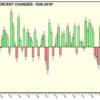 S&P500に1年投資したらどうなるか?・・過去50年の標準偏差から想定してみた!!