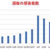 東京都  新型コロナ   275人感染確認   10週間前の感染者数は457人