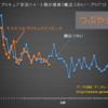プリキュア実況ツイート数の推移