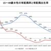 日本の15~49歳女性の有配偶率と有配偶出生率(1950~2010年)