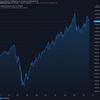 2020-10-20 週明け米国株の状況