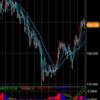 ユーロ円、デッドクロス発生の予兆?(週足)