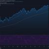 2021-8-3 週明け米国株の状況