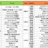 トラストユー、「ビジネス利用篇 47都道府県別1位ホテル・リスト」を発表 地方では温泉付など特徴のある低料金タイプが人気