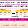 北九州市議会 議会のルールは、市民の知らないところで変わっていく?