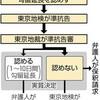 ゴーン前会長、きょうにも保釈 東京地裁、異例の決定 勾留延長を却下 - 東京新聞(2018年12月21日)