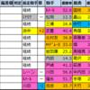 天皇賞・秋【過去成績データ】好走馬傾向2020