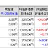 【大本営発表】10-12月期法人企業統計「過去最高益」(by財務省)