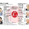 日本会議と親学