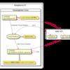 AWS GreengrassのLocal Shadowを利用してLambdaの設定値の変更・永続化をする