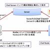【Chef 11版】Chef Server環境セットアップ手順の紹介