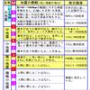 もしも日本にマグニチュード10の地震が起きたら?!