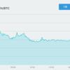 3月19日 ビットコイン下落が加速