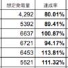 太陽光(高山)の6月売電は238986円でした。