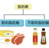 健康に良い油と悪い油(その2:生理作用の違い)