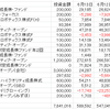 好調全ファンドプラス、前日より 42,551円のプラス。