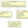 テクニカルアーティストのためのデータベース入門 (5) 正規化