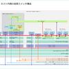 自宅ラボ NSX-T 3.1 の構築。Step-03: 仮想スイッチの構成
