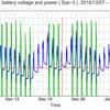 太陽光発電のバッテリー電圧と電力出力のグラフ | sys3-ups  2017/02/03-03/03