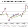日本の消費者物価上昇率(2006~2016年)