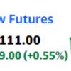 米国株先物はまた上昇、昨日あれだけ爆上げしたのに?