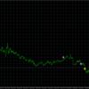 Raphael-無裁量で勝率85%以上!! FX
