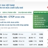 ベトナム株のペトロベトナム化学肥料(DPM)を保有しています