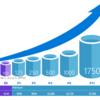 Azure SQL Databaseのスケールアップする方法