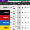 仮想通貨よりFX・・・いや、勝浦真帆の優勝戦やな!