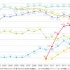 スマートフォン市場の成長について