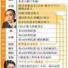 憲法を考える 立憲VS.非立憲 by朝日新聞