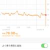 7/7 糖質制限 ダイエット 30代 銀行員 ブログ