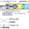 【クルマを設計視点で考える】サスペンションの改造計画 ~ガス圧キャンセル~