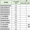 九州電力の出力制限によるインフラファンドへの影響(第4次出力制限)