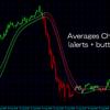 機能がわからなくて挫折したシリーズ【第一弾】Averages Channel Candles  (alerts + button)
