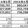 2016年度10月度月次決算(速報)