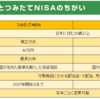 【投資金額】 NISA枠、つみたてNISA枠は使いきらなくても良い