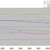 2001年からのビデオレンタル料金の推移