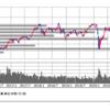 日経平均株価の上昇を茫然と眺めているだけの1年間