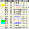 第60回京成杯(GIII)